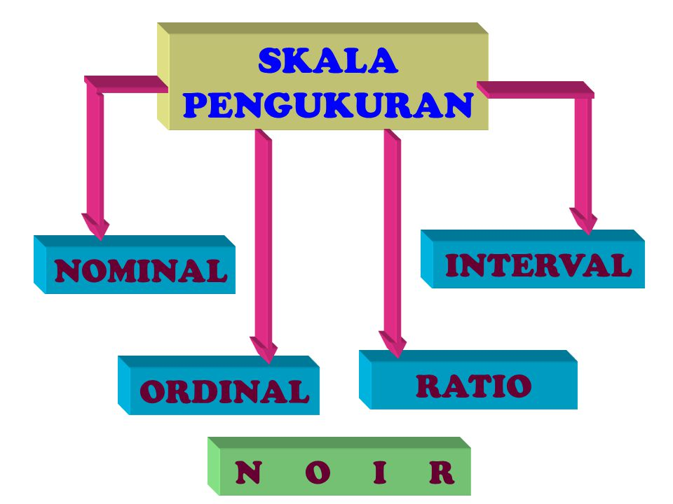 SKALA PENGUKURAN INTERVAL NOMINAL RATIO ORDINAL N O I R