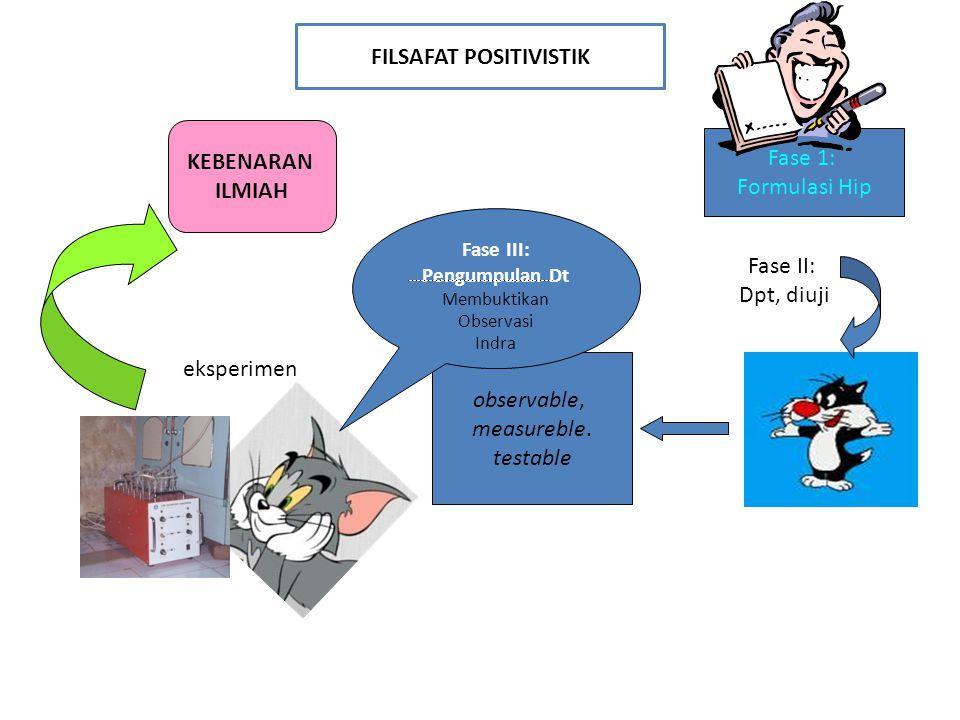 FILSAFAT POSITIVISTIK Fase III: Pengumpulan Dt