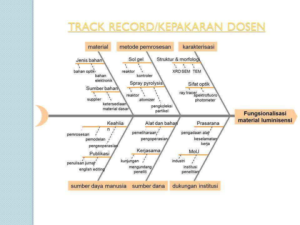 TRACK RECORD/KEPAKARAN DOSEN