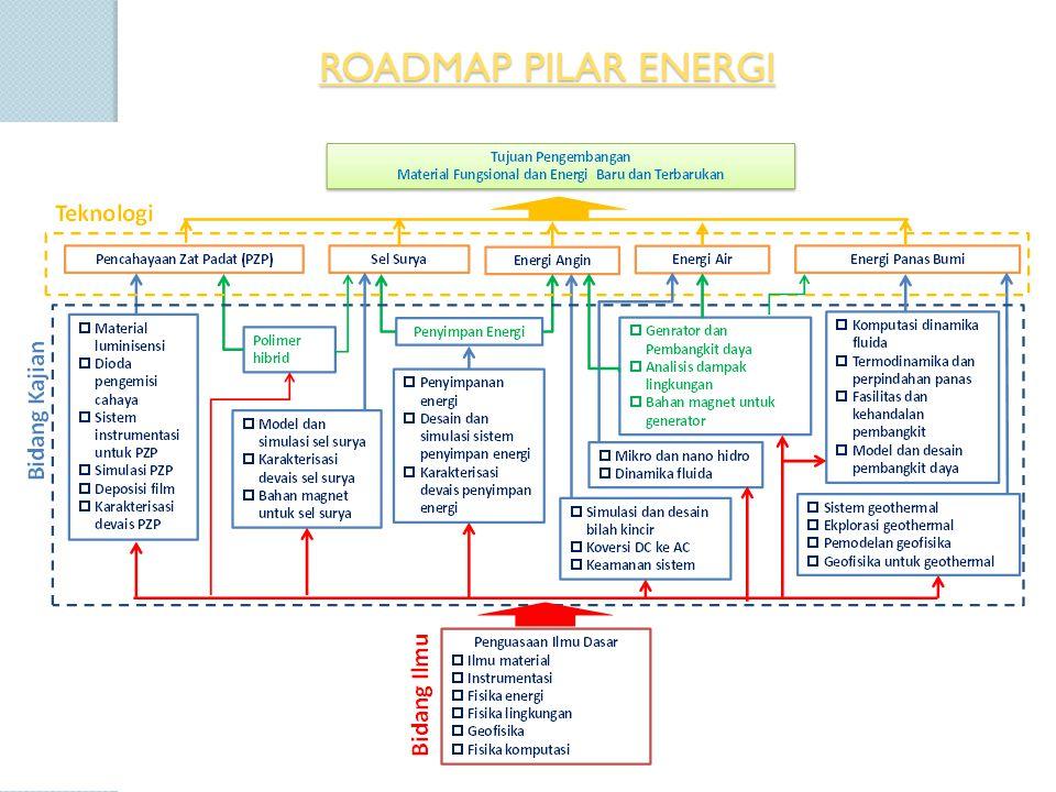 ROADMAP PILAR ENERGI