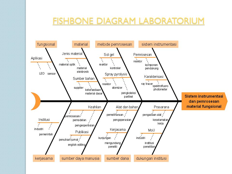 FISHBONE DIAGRAM LABORATORIUM
