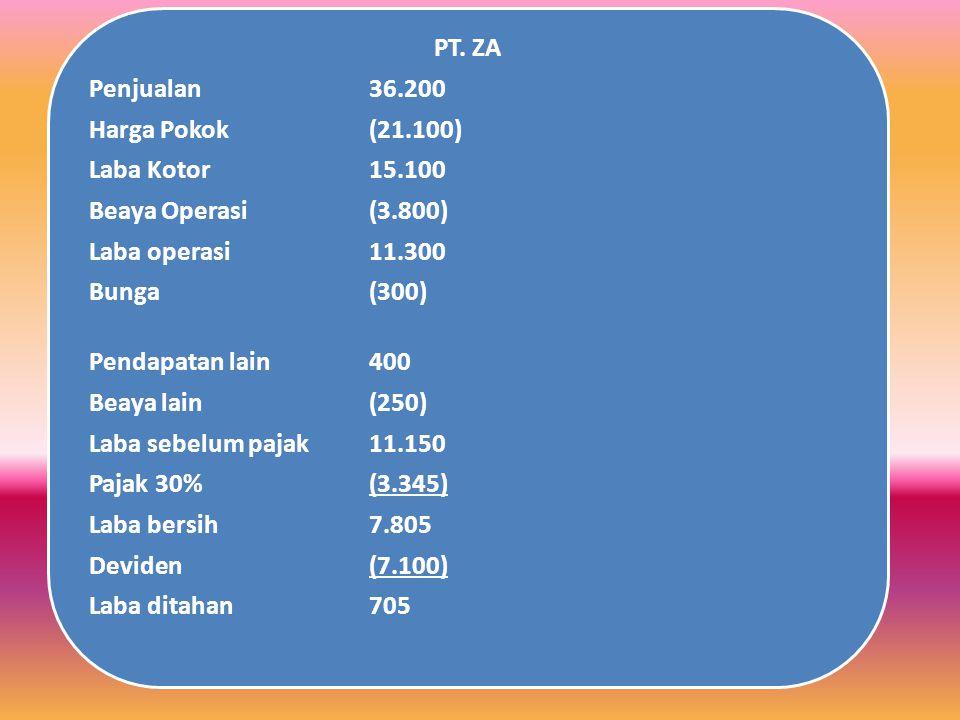 PT. ZA Penjualan 36.200. Harga Pokok (21.100) Laba Kotor 15.100. Beaya Operasi (3.800) Laba operasi 11.300.