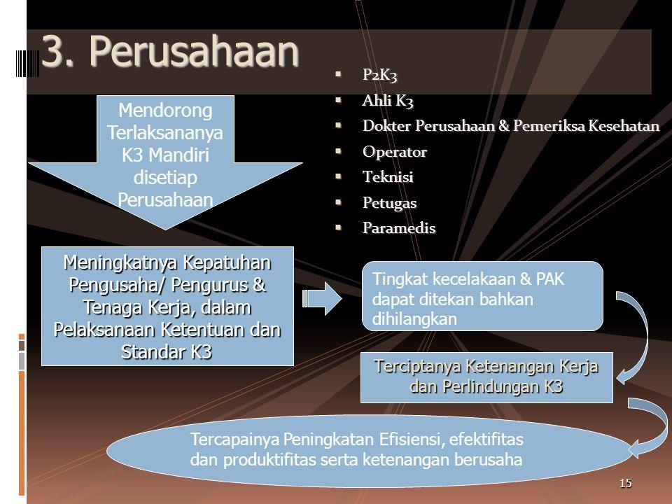 3. Perusahaan Mendorong Terlaksananya K3 Mandiri disetiap Perusahaan