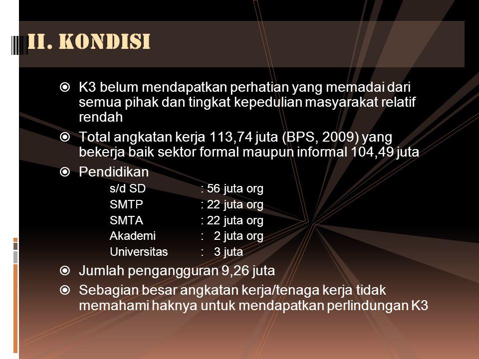 II. Kondisi K3 belum mendapatkan perhatian yang memadai dari semua pihak dan tingkat kepedulian masyarakat relatif rendah.