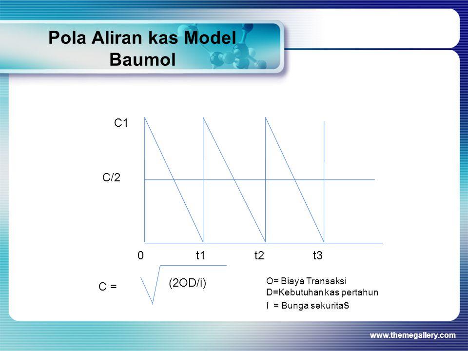 Pola Aliran kas Model Baumol
