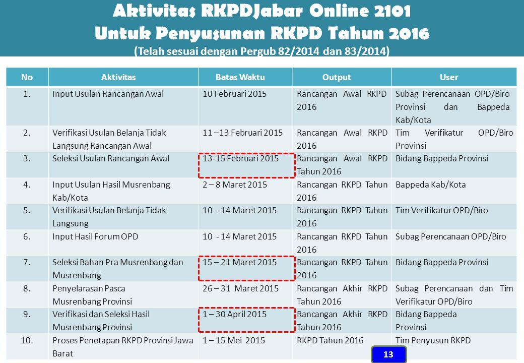 Aktivitas RKPDJabar Online 2101 Untuk Penyusunan RKPD Tahun 2016 (Telah sesuai dengan Pergub 82/2014 dan 83/2014)