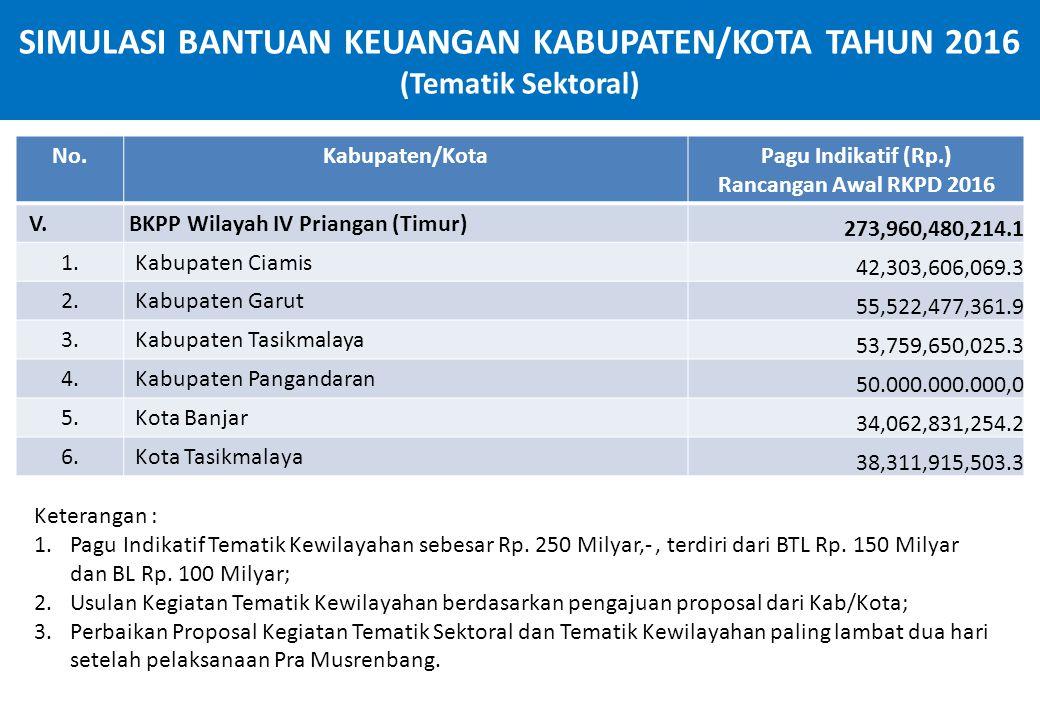 SIMULASI BANTUAN KEUANGAN KABUPATEN/KOTA TAHUN 2016 (Tematik Sektoral)