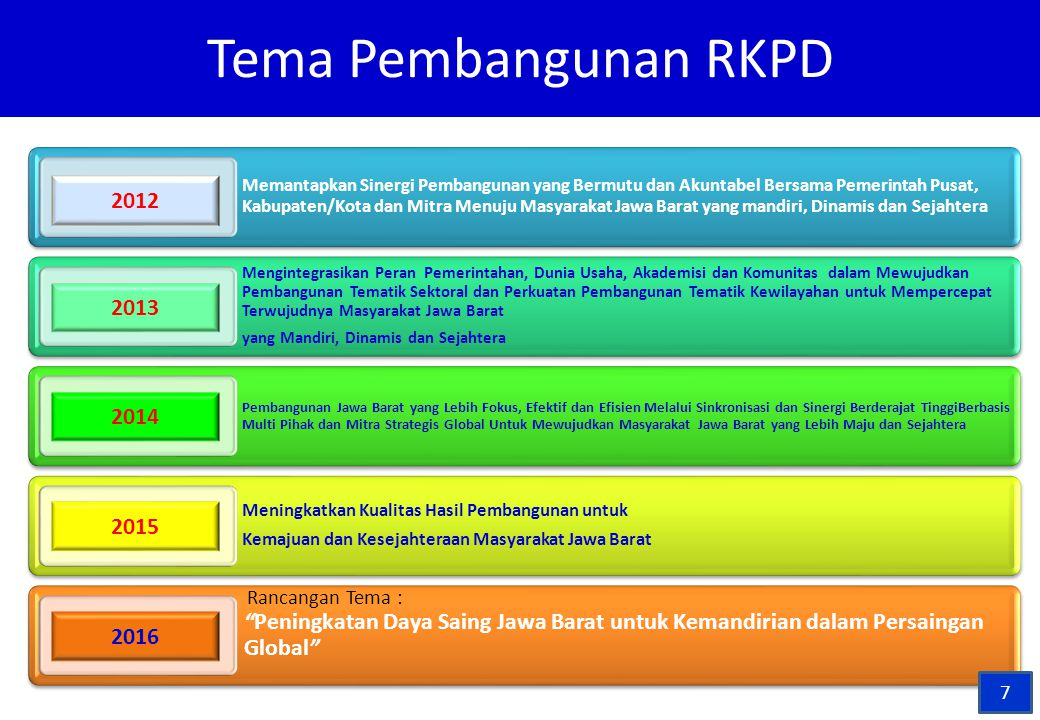 Tema Pembangunan RKPD