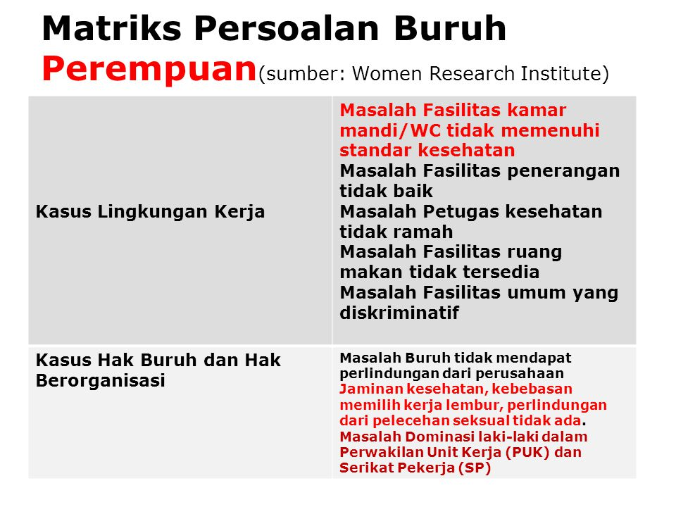 Matriks Persoalan Buruh Perempuan(sumber: Women Research Institute)