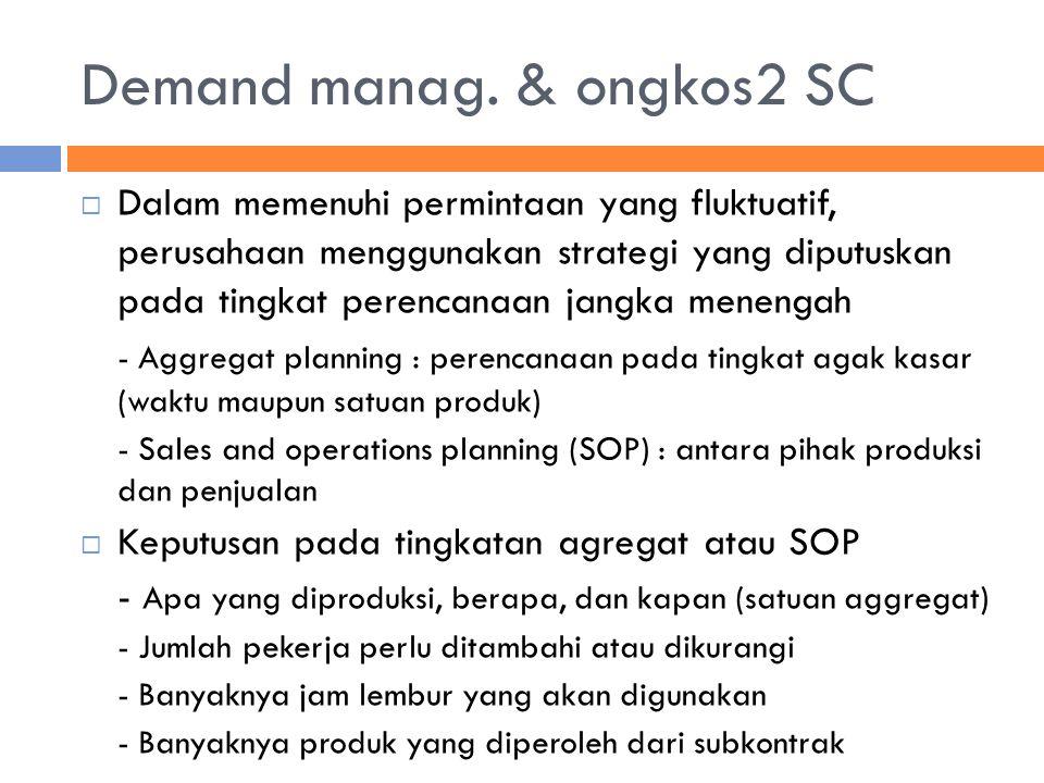 Demand manag. & ongkos2 SC