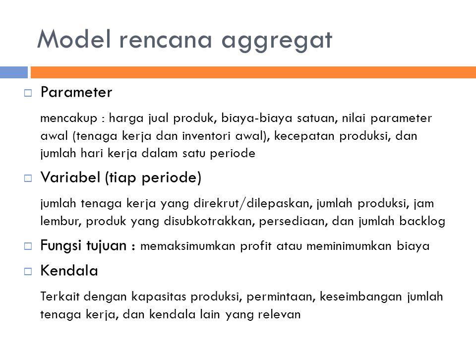Model rencana aggregat