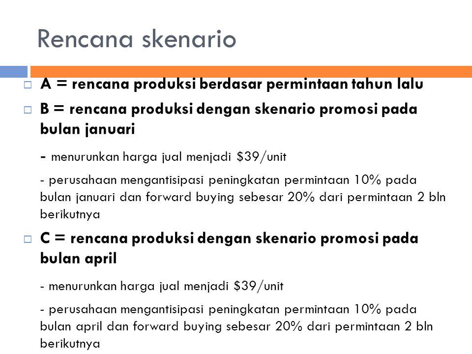 Rencana skenario - menurunkan harga jual menjadi $39/unit