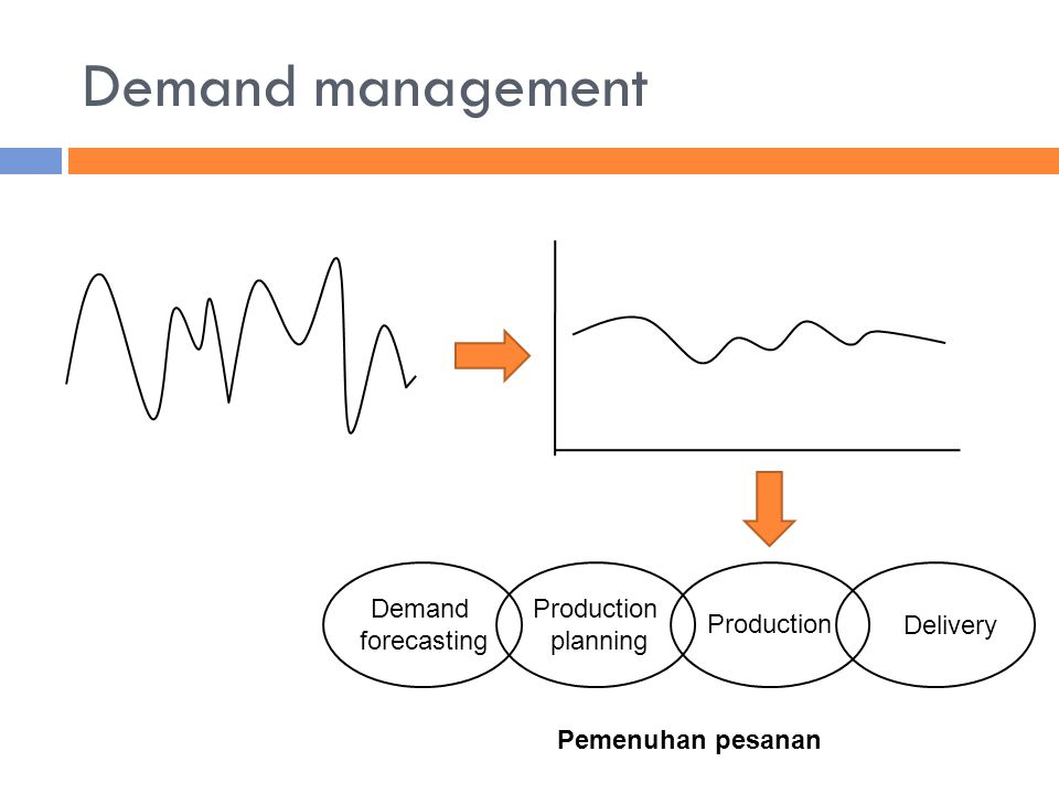 Demand management Demand forecasting Production planning Production