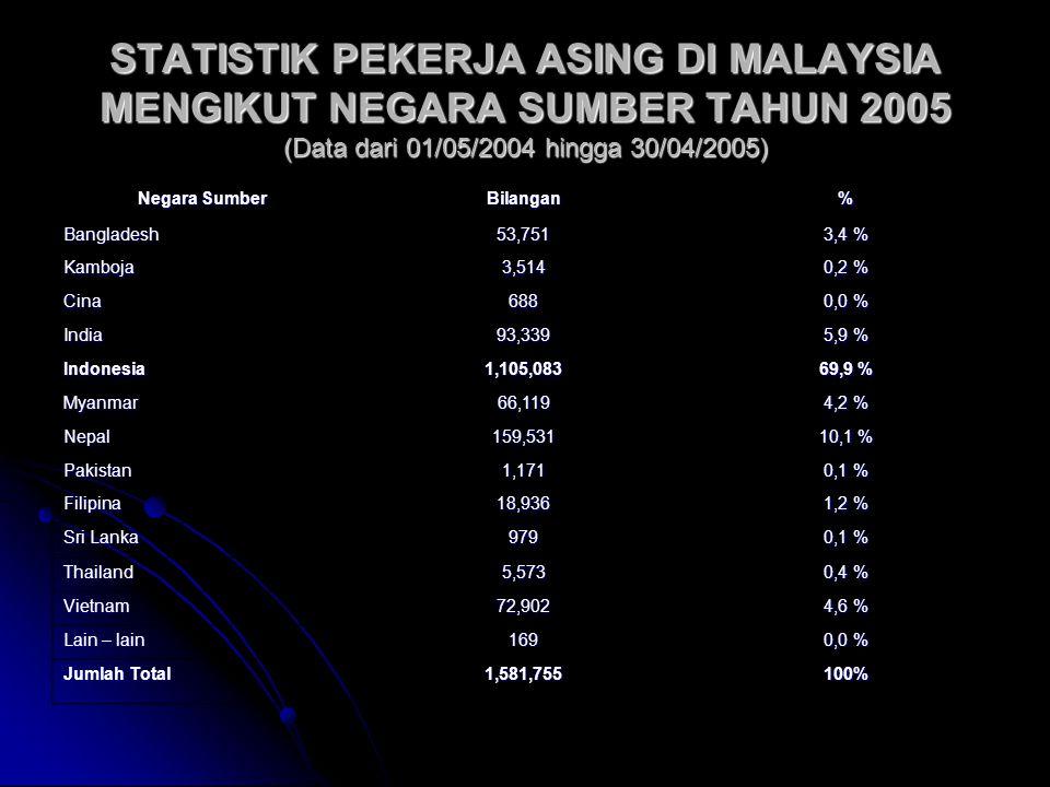 STATISTIK PEKERJA ASING DI MALAYSIA MENGIKUT NEGARA SUMBER TAHUN 2005 (Data dari 01/05/2004 hingga 30/04/2005)