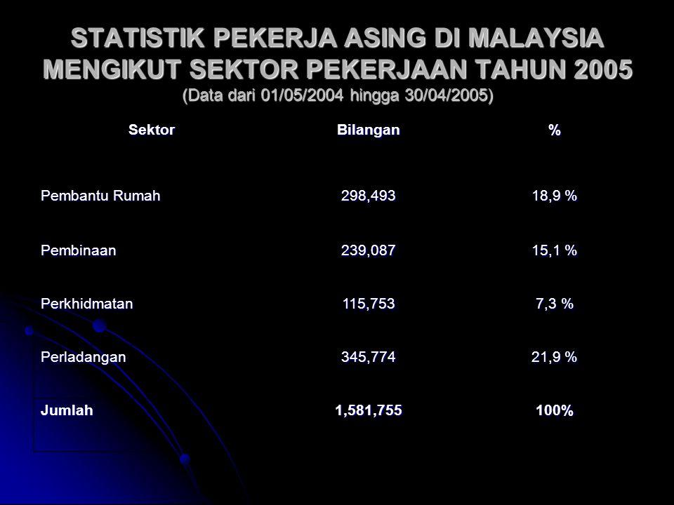 STATISTIK PEKERJA ASING DI MALAYSIA MENGIKUT SEKTOR PEKERJAAN TAHUN 2005 (Data dari 01/05/2004 hingga 30/04/2005)