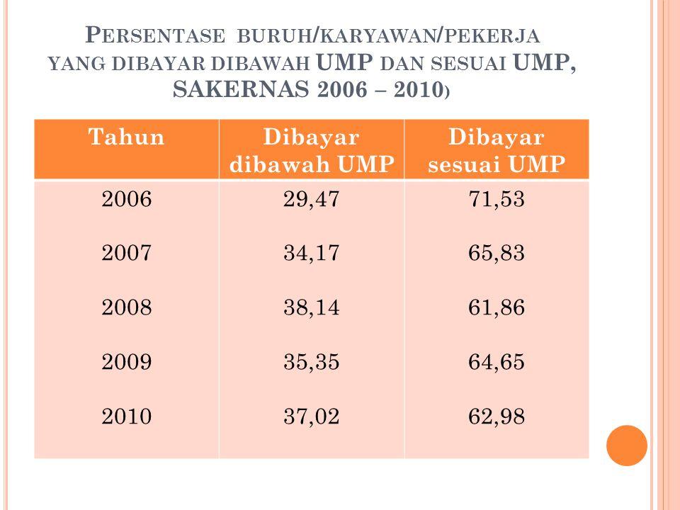 Persentase buruh/karyawan/pekerja yang dibayar dibawah UMP dan sesuai UMP, SAKERNAS 2006 – 2010)