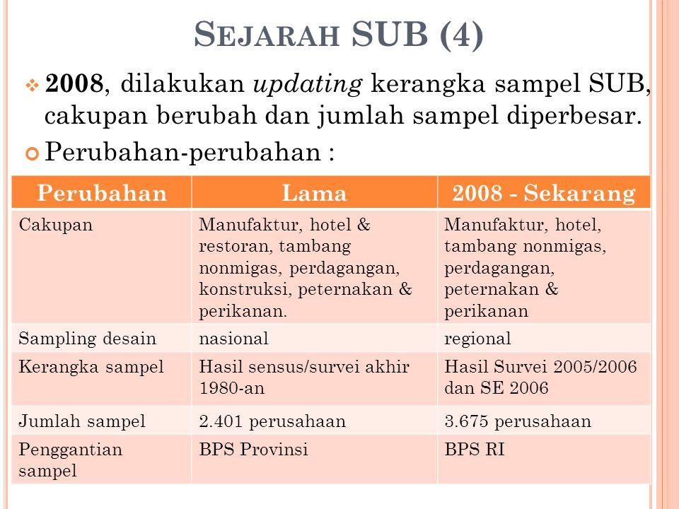 Sejarah SUB (4) 2008, dilakukan updating kerangka sampel SUB, cakupan berubah dan jumlah sampel diperbesar.