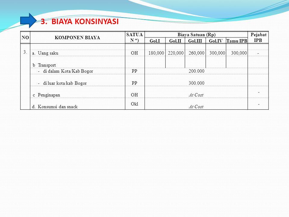 3. BIAYA KONSINYASI NO KOMPONEN BIAYA SATUAN *) Biaya Satuan (Rp)