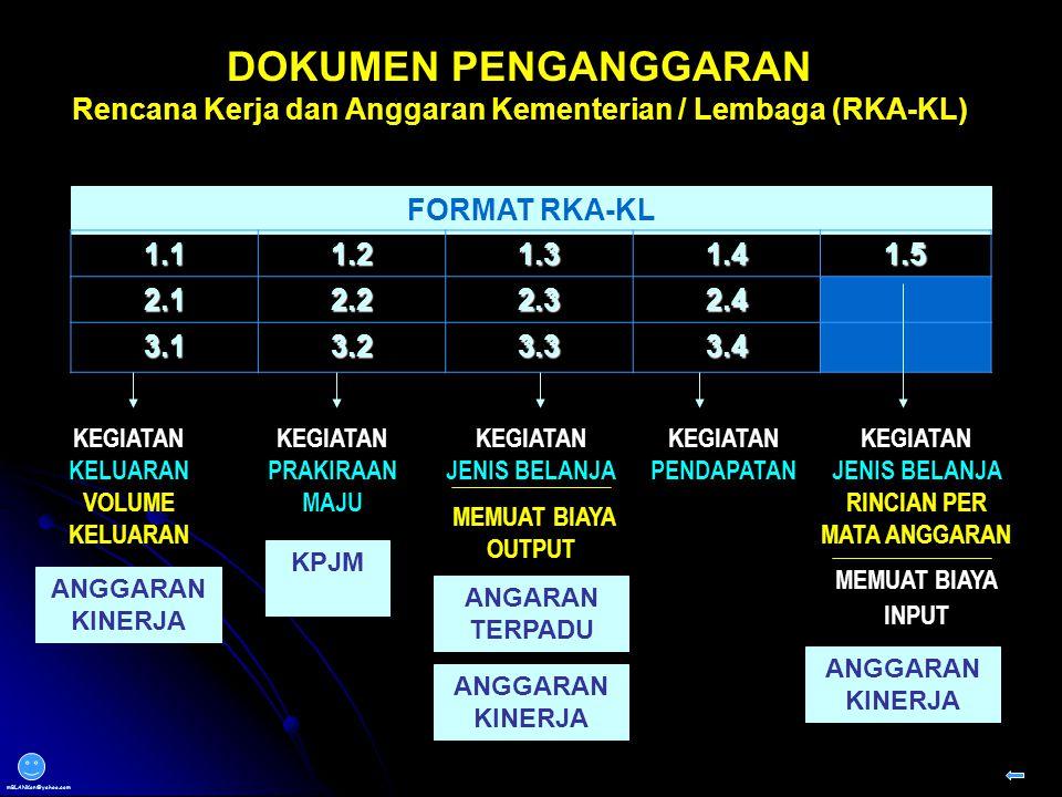 DOKUMEN PENGANGGARAN Rencana Kerja dan Anggaran Kementerian / Lembaga (RKA-KL) FORMAT RKA-KL. 1.1.