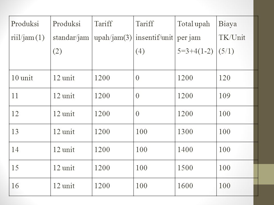 Produksi riil/jam (1) Produksi standar/jam(2) Tariff upah/jam(3) Tariff insentif/unit(4) Total upah per jam 5=3+4(1-2)