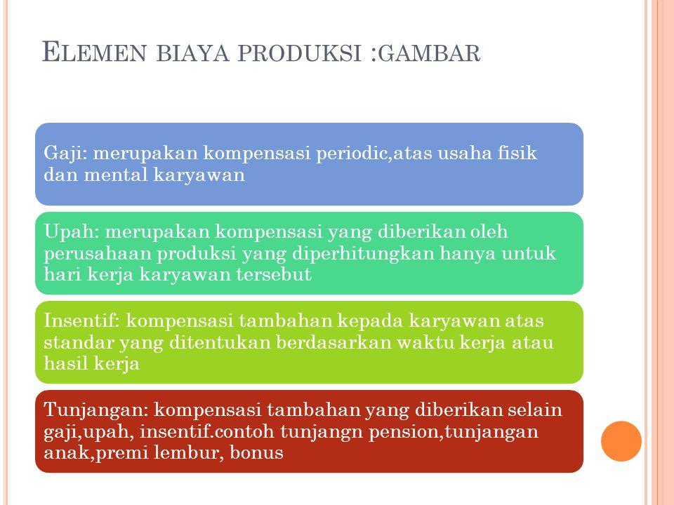 Elemen biaya produksi :gambar