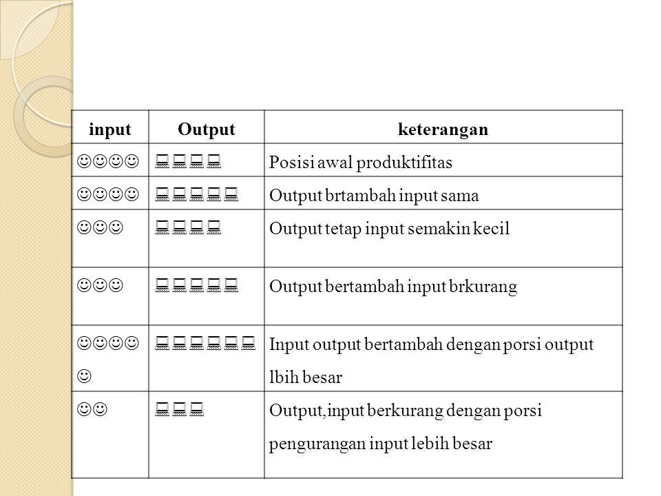 input Output. keterangan.   Posisi awal produktifitas.  Output brtambah input sama.