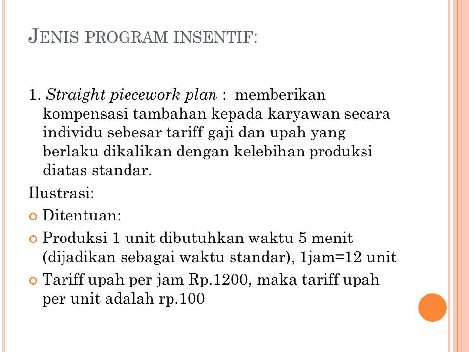 Jenis program insentif: