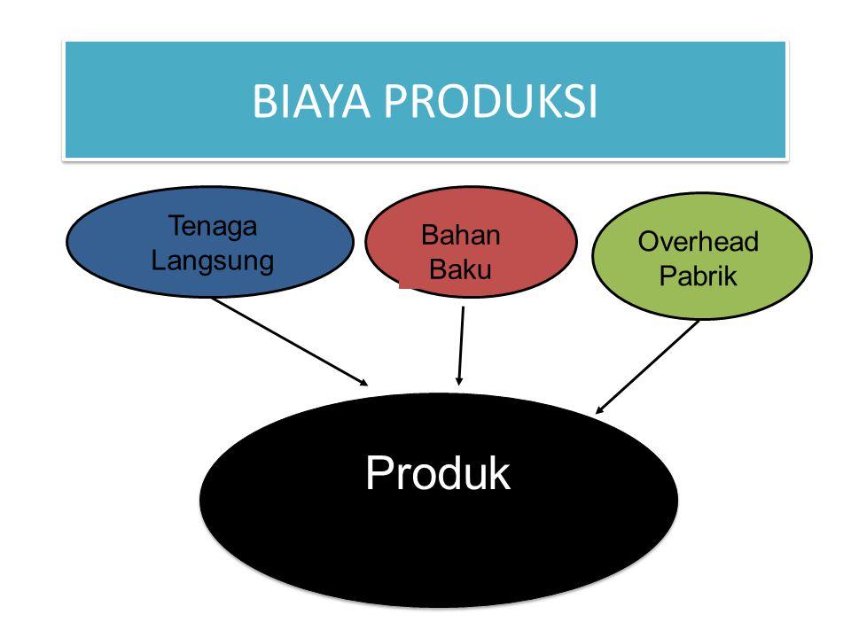 BIAYA PRODUKSI Tenaga Langsung Bahan Baku Overhead Pabrik Produk