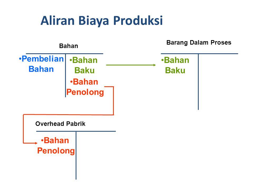Aliran Biaya Produksi Pembelian Bahan Bahan Baku Bahan Baku