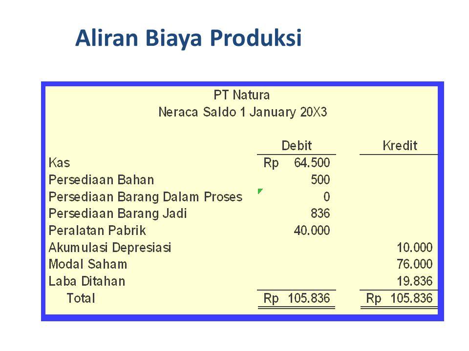 Aliran Biaya Produksi