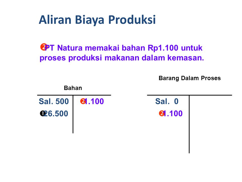 Aliran Biaya Produksi PT Natura memakai bahan Rp1.100 untuk proses produksi makanan dalam kemasan. Barang Dalam Proses.