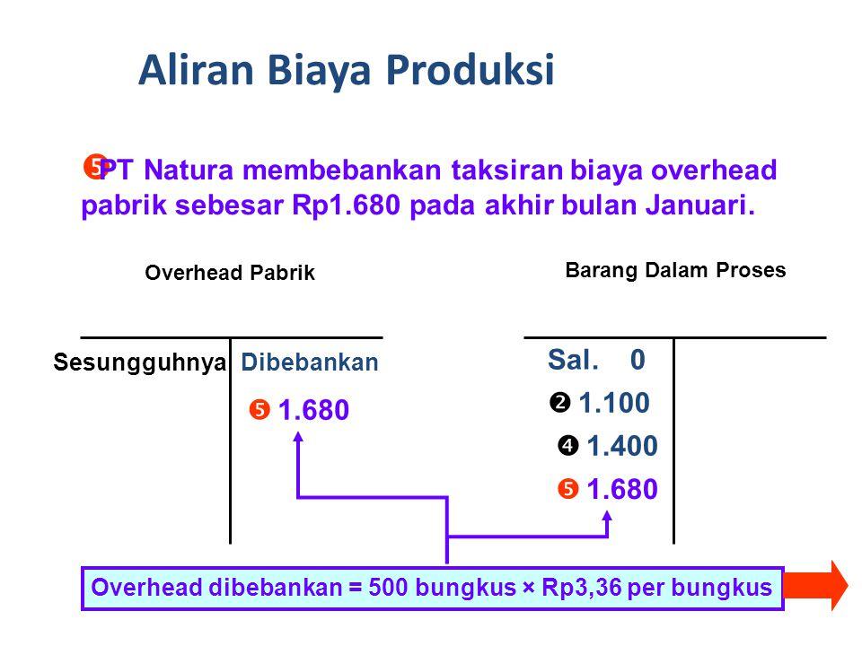 Aliran Biaya Produksi PT Natura membebankan taksiran biaya overhead pabrik sebesar Rp1.680 pada akhir bulan Januari.