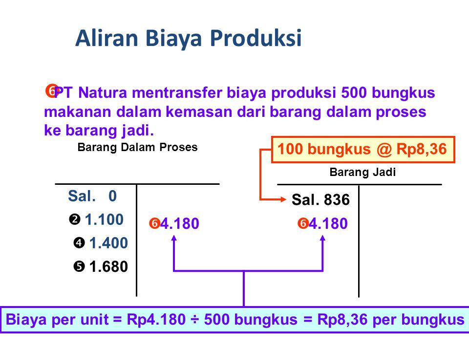 Aliran Biaya Produksi PT Natura mentransfer biaya produksi 500 bungkus makanan dalam kemasan dari barang dalam proses ke barang jadi.