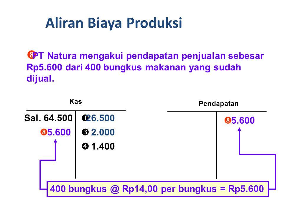 Aliran Biaya Produksi PT Natura mengakui pendapatan penjualan sebesar Rp5.600 dari 400 bungkus makanan yang sudah dijual.