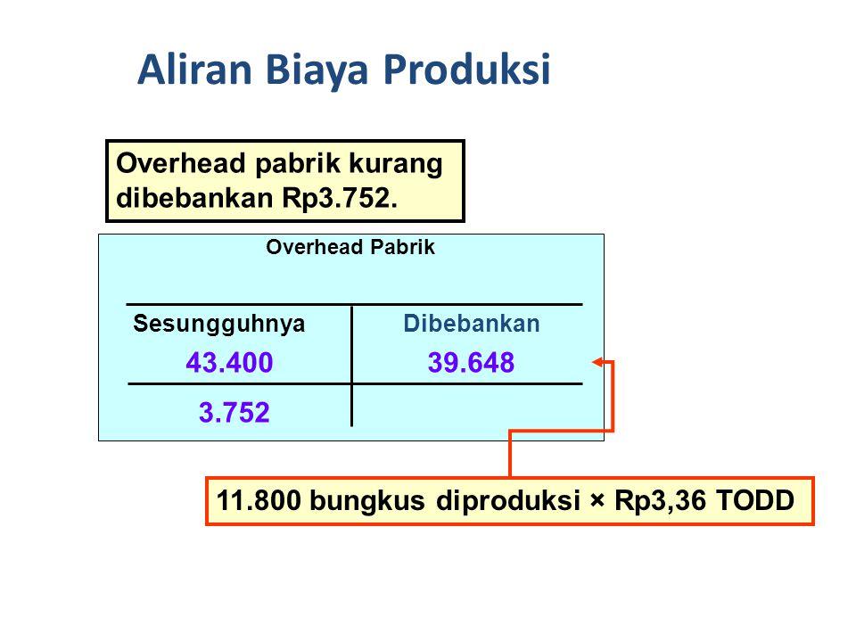 Aliran Biaya Produksi Overhead pabrik kurang dibebankan Rp3.752.