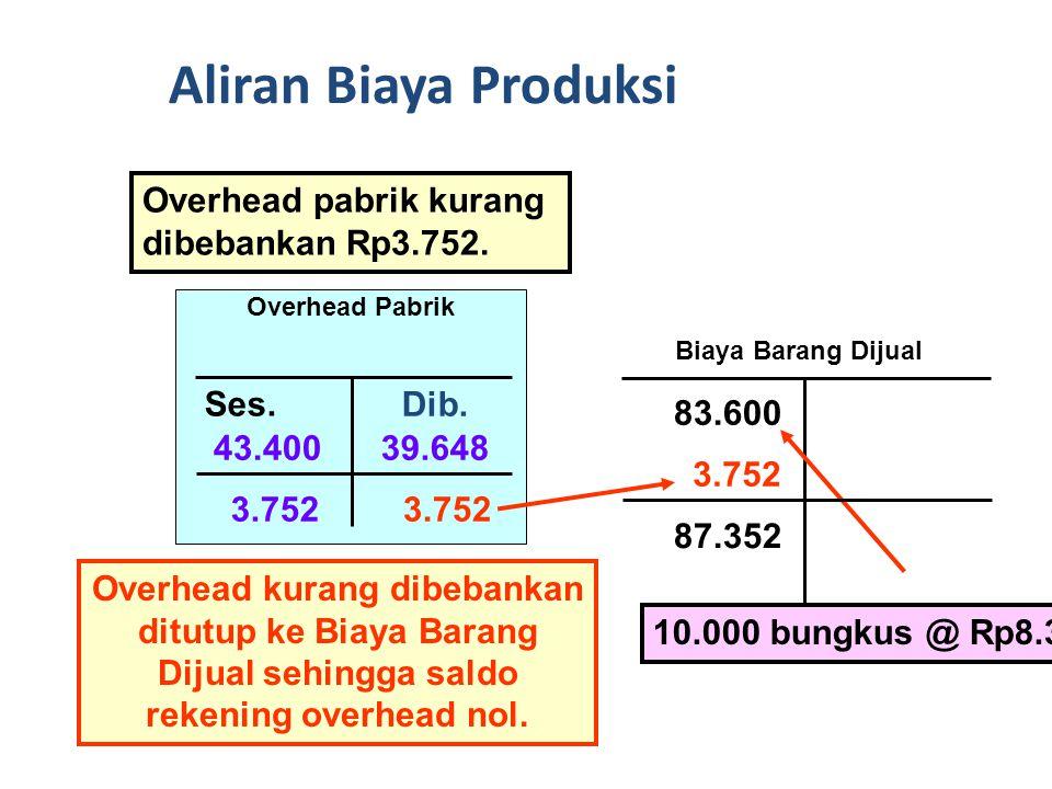 Aliran Biaya Produksi Overhead pabrik kurang dibebankan Rp3.752. Ses.