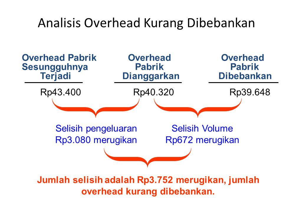 Analisis Overhead Kurang Dibebankan