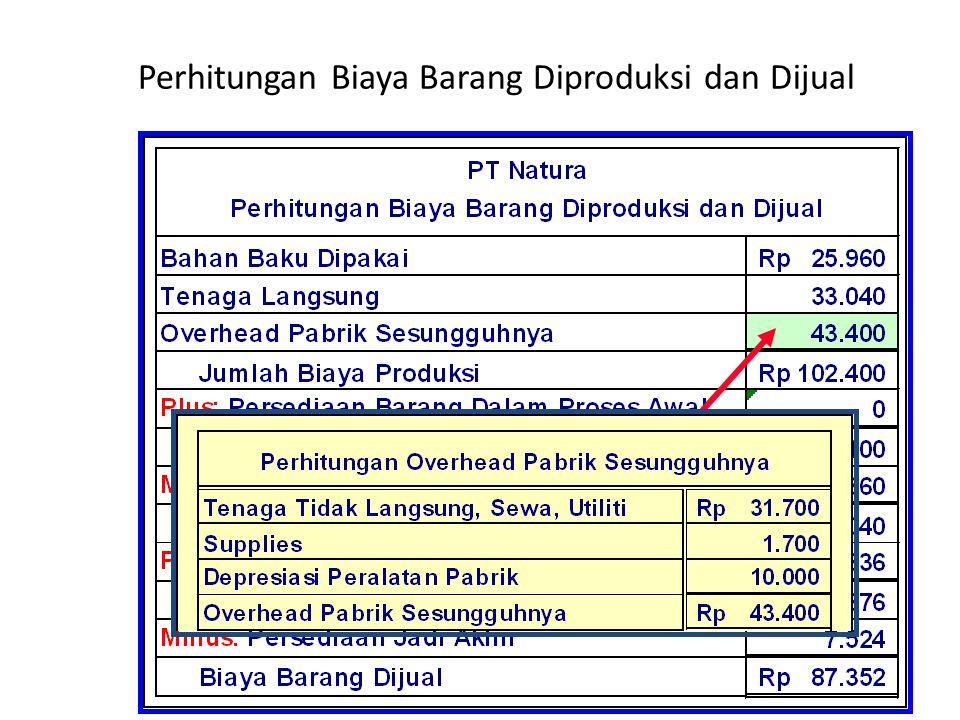 Perhitungan Biaya Barang Diproduksi dan Dijual