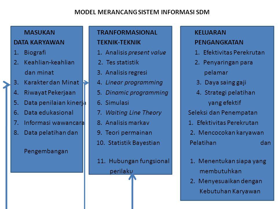 MODEL MERANCANG SISTEM INFORMASI SDM