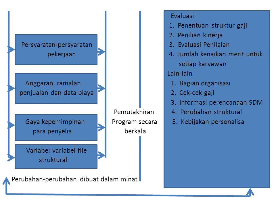 Evaluasi 1. Penentuan struktur gaji 2