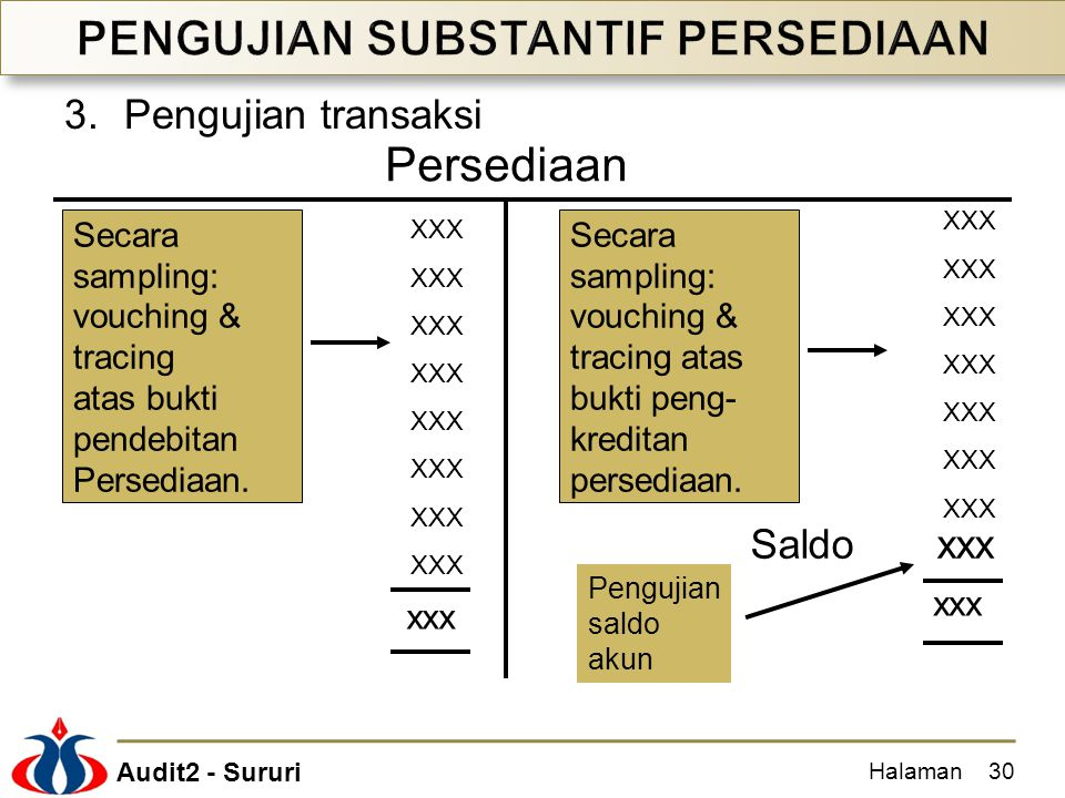 PENGUJIAN SUBSTANTIF PERSEDIAAN
