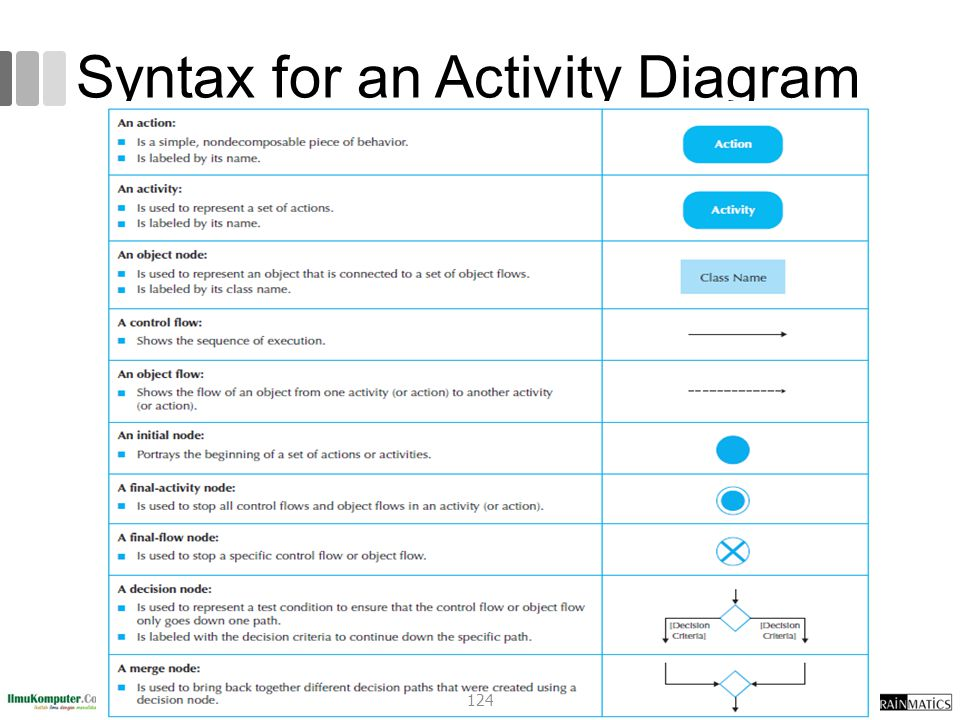 Syntax for an Activity Diagram
