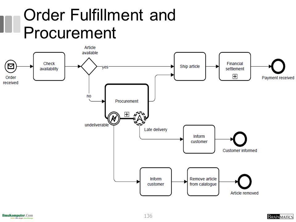 Order Fulfillment and Procurement