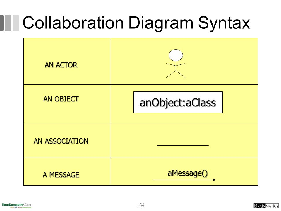 Collaboration Diagram Syntax