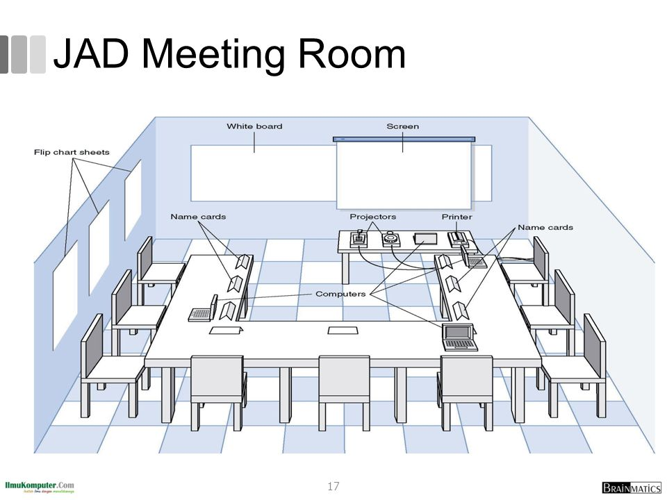 JAD Meeting Room JPEG Figure 5-5 Goes Here