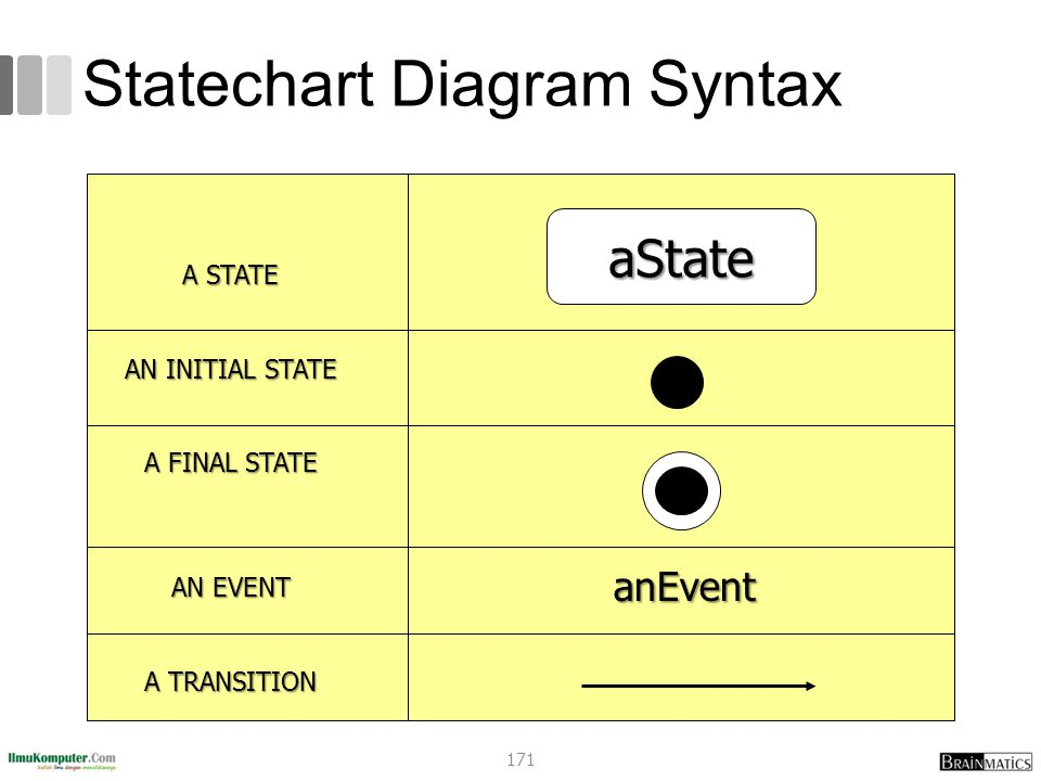 Statechart Diagram Syntax