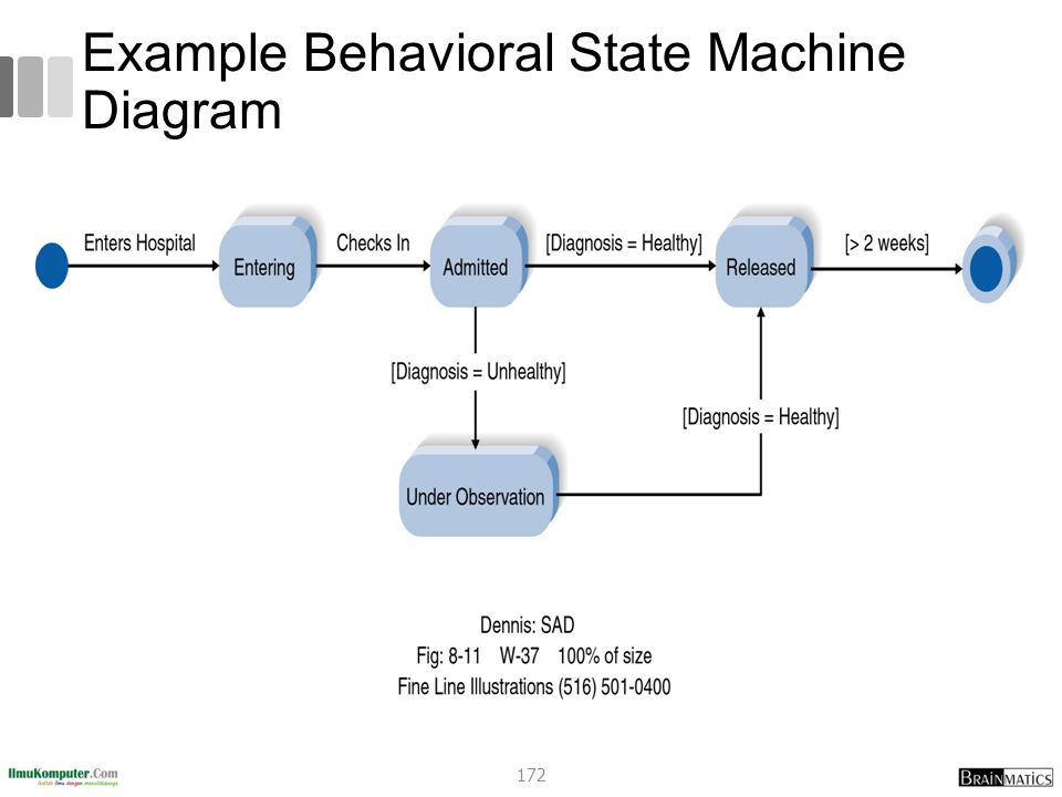 Example Behavioral State Machine Diagram