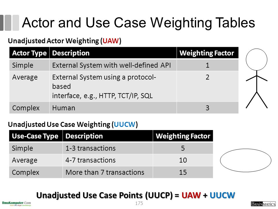Actor and Use Case Weighting Tables