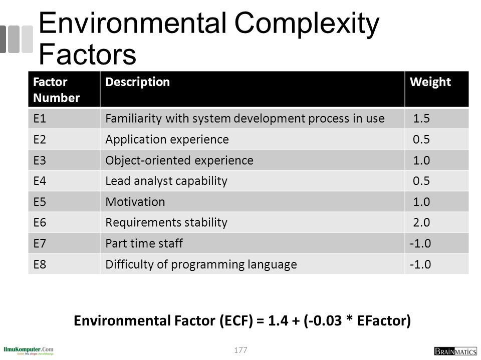 Environmental Complexity Factors