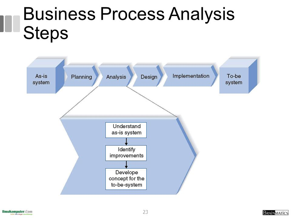 Business Process Analysis Steps